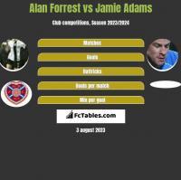 Alan Forrest vs Jamie Adams h2h player stats