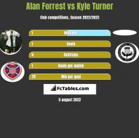 Alan Forrest vs Kyle Turner h2h player stats