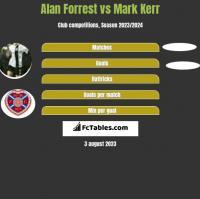 Alan Forrest vs Mark Kerr h2h player stats