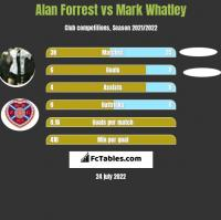 Alan Forrest vs Mark Whatley h2h player stats