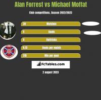 Alan Forrest vs Michael Moffat h2h player stats