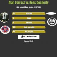 Alan Forrest vs Ross Docherty h2h player stats