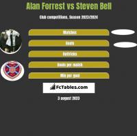Alan Forrest vs Steven Bell h2h player stats