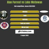 Alan Forrest vs Luke McCowan h2h player stats