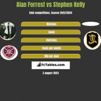 Alan Forrest vs Stephen Kelly h2h player stats