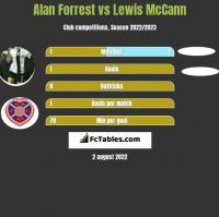 Alan Forrest vs Lewis McCann h2h player stats