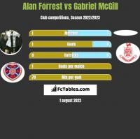 Alan Forrest vs Gabriel McGill h2h player stats