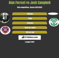 Alan Forrest vs Josh Campbell h2h player stats