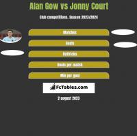 Alan Gow vs Jonny Court h2h player stats
