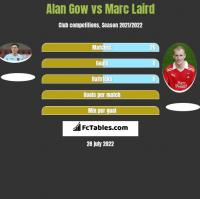 Alan Gow vs Marc Laird h2h player stats