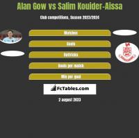 Alan Gow vs Salim Kouider-Aissa h2h player stats