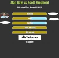 Alan Gow vs Scott Shepherd h2h player stats