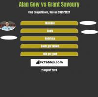 Alan Gow vs Grant Savoury h2h player stats