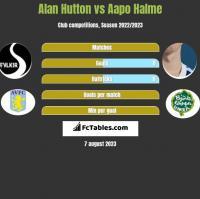 Alan Hutton vs Aapo Halme h2h player stats