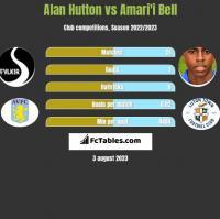 Alan Hutton vs Amari'i Bell h2h player stats