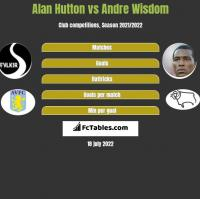 Alan Hutton vs Andre Wisdom h2h player stats
