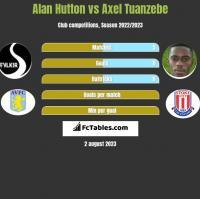 Alan Hutton vs Axel Tuanzebe h2h player stats