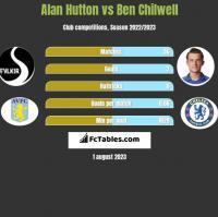Alan Hutton vs Ben Chilwell h2h player stats