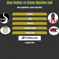 Alan Hutton vs Bruno Martins Indi h2h player stats