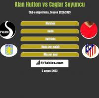 Alan Hutton vs Caglar Soyuncu h2h player stats