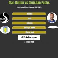 Alan Hutton vs Christian Fuchs h2h player stats