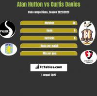 Alan Hutton vs Curtis Davies h2h player stats