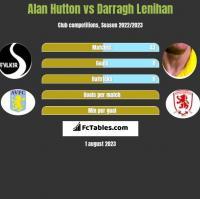 Alan Hutton vs Darragh Lenihan h2h player stats
