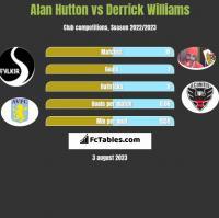 Alan Hutton vs Derrick Williams h2h player stats