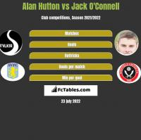 Alan Hutton vs Jack O'Connell h2h player stats