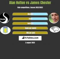 Alan Hutton vs James Chester h2h player stats