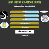 Alan Hutton vs James Justin h2h player stats