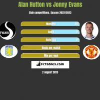 Alan Hutton vs Jonny Evans h2h player stats