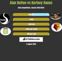 Alan Hutton vs Kortney Hause h2h player stats