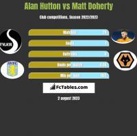 Alan Hutton vs Matt Doherty h2h player stats