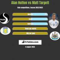 Alan Hutton vs Matt Targett h2h player stats