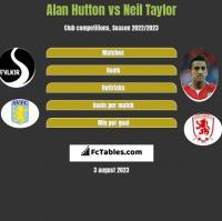 Alan Hutton vs Neil Taylor h2h player stats