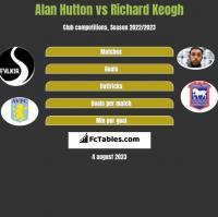 Alan Hutton vs Richard Keogh h2h player stats