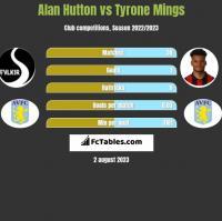 Alan Hutton vs Tyrone Mings h2h player stats