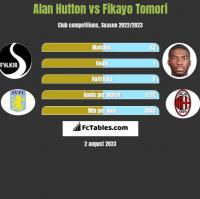Alan Hutton vs Fikayo Tomori h2h player stats