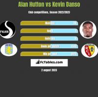 Alan Hutton vs Kevin Danso h2h player stats