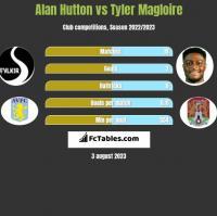 Alan Hutton vs Tyler Magloire h2h player stats