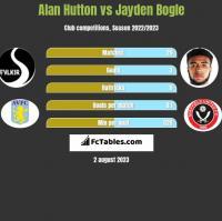 Alan Hutton vs Jayden Bogle h2h player stats