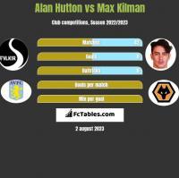 Alan Hutton vs Max Kilman h2h player stats