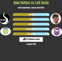 Alan Hutton vs Leif Davis h2h player stats