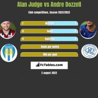 Alan Judge vs Andre Dozzell h2h player stats