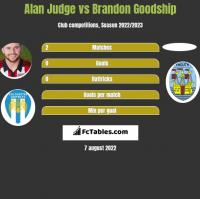 Alan Judge vs Brandon Goodship h2h player stats