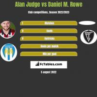 Alan Judge vs Daniel M. Rowe h2h player stats