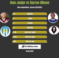 Alan Judge vs Darron Gibson h2h player stats