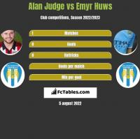 Alan Judge vs Emyr Huws h2h player stats