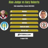 Alan Judge vs Gary Roberts h2h player stats